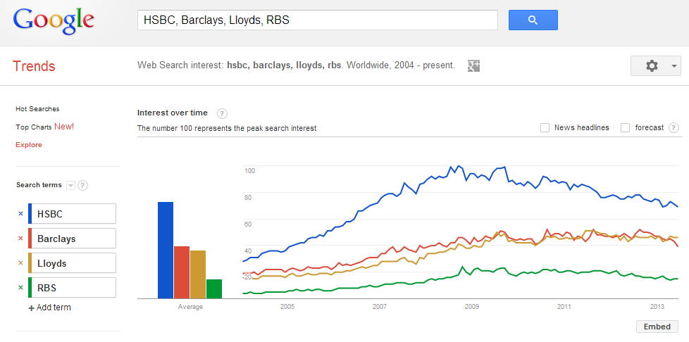 competitive+intelligence+with+google+trends